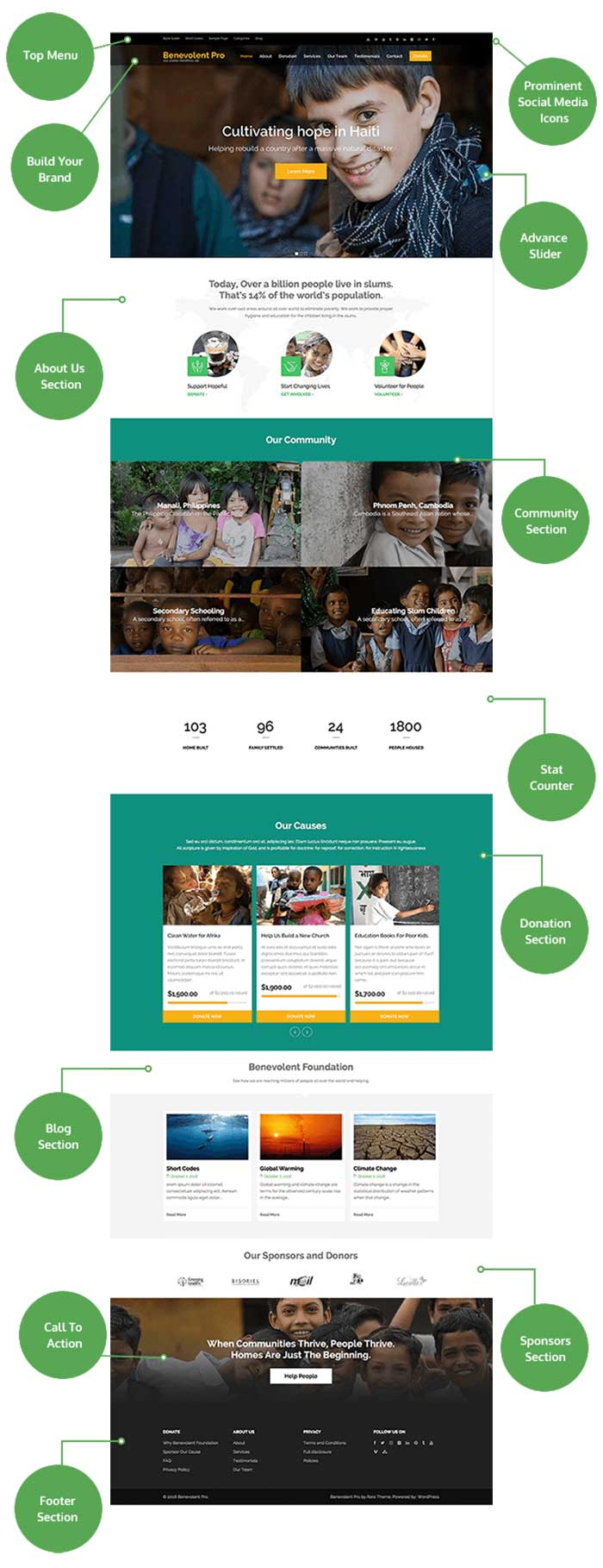Benevolent Pro Charity, Non-Profit, Fundraising Theme Layouts