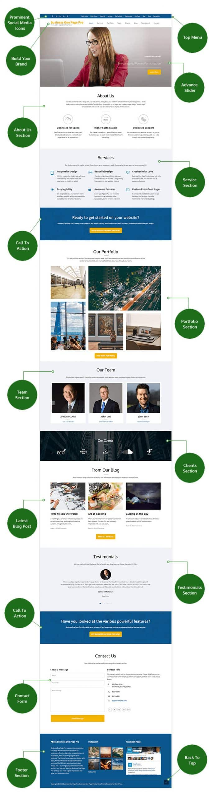 RaraThemes - Business One Page Pro WordPress Theme - Check out the different page layouts / sections